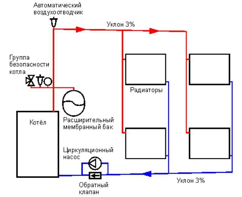 Система отопления с естественной циркуляцией: схема для частного дома, закрытая и открытая, однотрубная и двухтрубная система, уклон, расчет