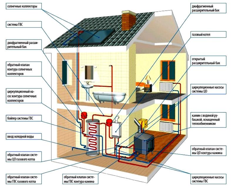 Отопление для дачи, дачного дома зимой, виды и варианты