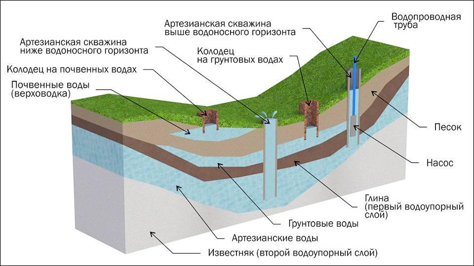Возможные способы: как найти воду на участке для скважины