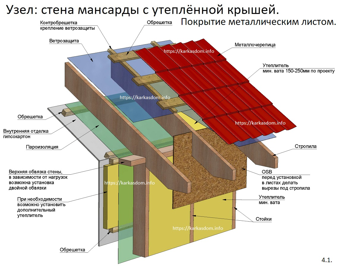 Технология перекрёстного утепления в каркасном доме