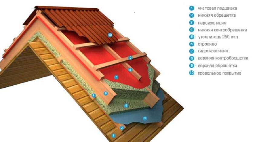 Виды утеплителя для крыши: выбор и обзор наиболее популярных
