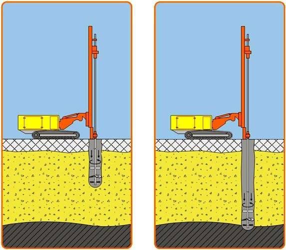 Способы бурения скважин: колонковое, роторное, шнековое