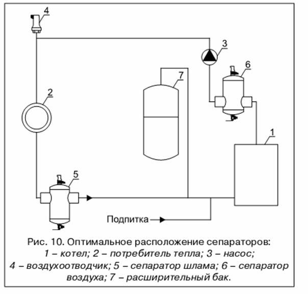 Устройство позволяющее избавить систему отопления сразу от двух напастей: воздуха и шлама. сепаратор воздуха и шлама: очистка и защита системы отопления