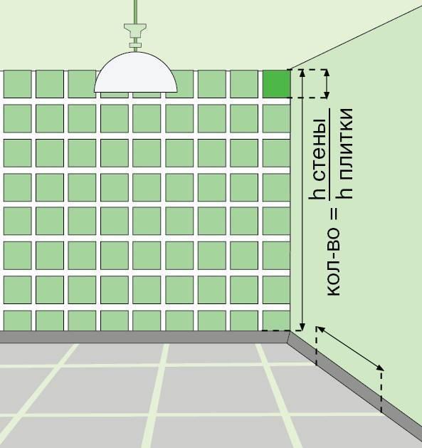 Как посчитать квадратные метры пола комнаты формула