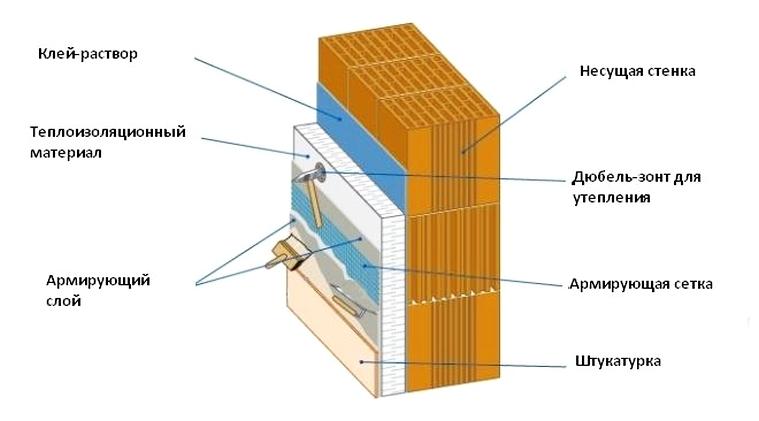 Как штукатурить пеноплекс: армирование и шпаклевка