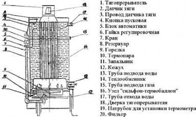 Отопление и особенности использования агв котлов
