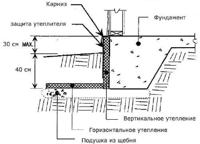 Расчет и заливка ленточного мелкозаглубленного фундамента