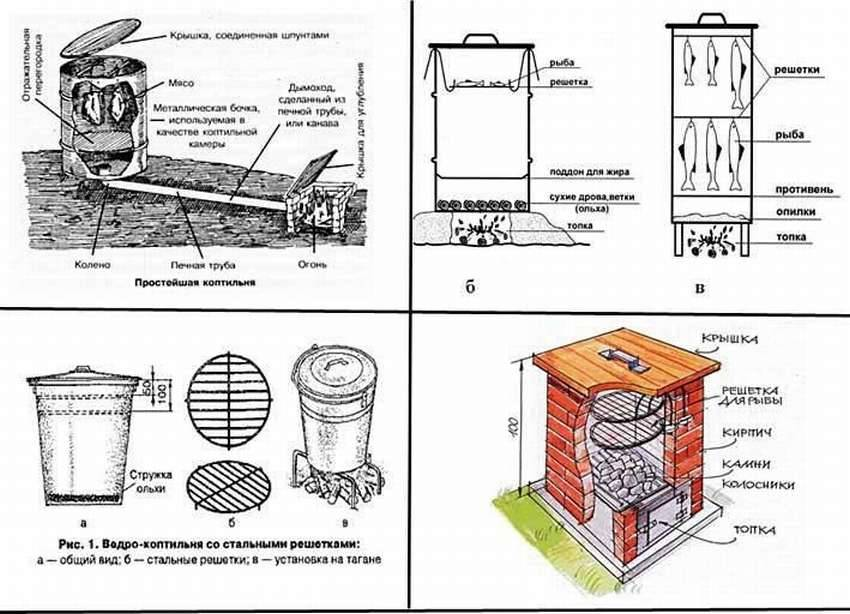 Всё об электростатической коптильне сделанной своими руками