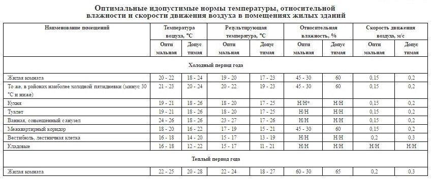 Температура холодной воды в кране: установленные нормативы зимой и летом, как измерить самостоятельно, что делать, если показатели не соответствуют