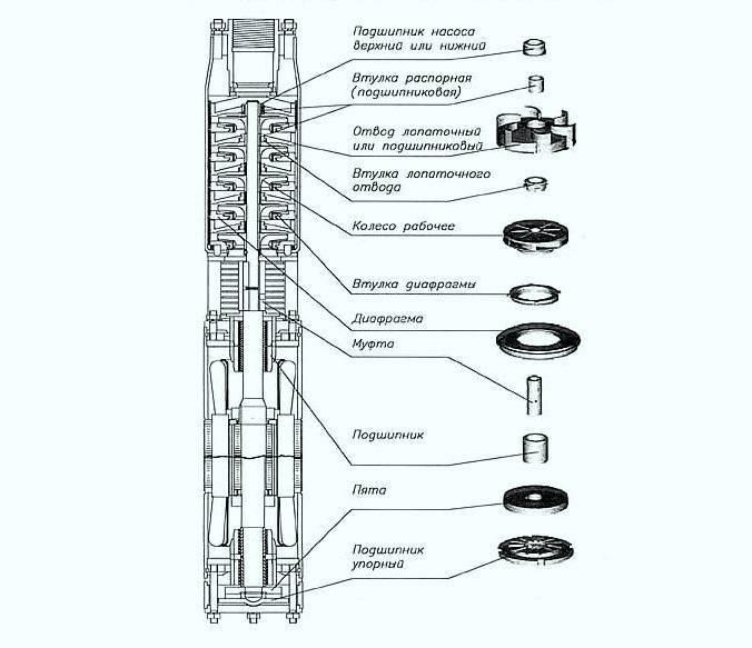 Ремонт погружных насосов, основные неисправности и причины поломки