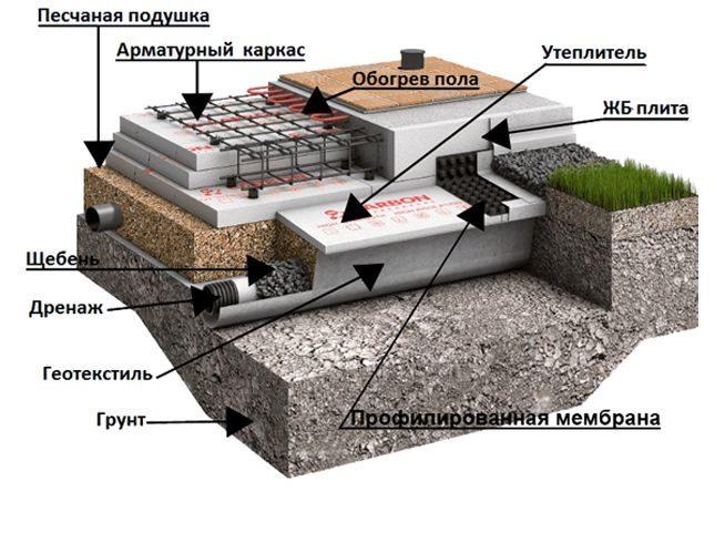 Ушп фундамент: технология и пошаговая инструкция