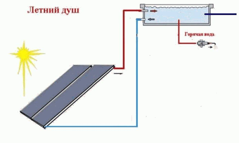 Как своими руками сделать солнечный водонагреватель?