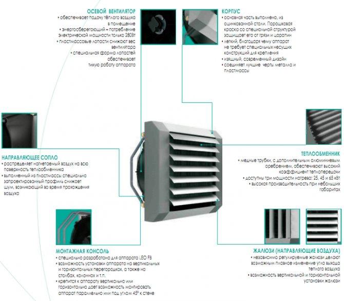 Выбор тепловентилятора на горячей воде и принцип его действия - вентиляция, кондиционирование и отопление