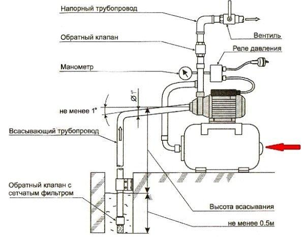 Насосная станция для дачи: рейтинг доступного и эффективного оборудования