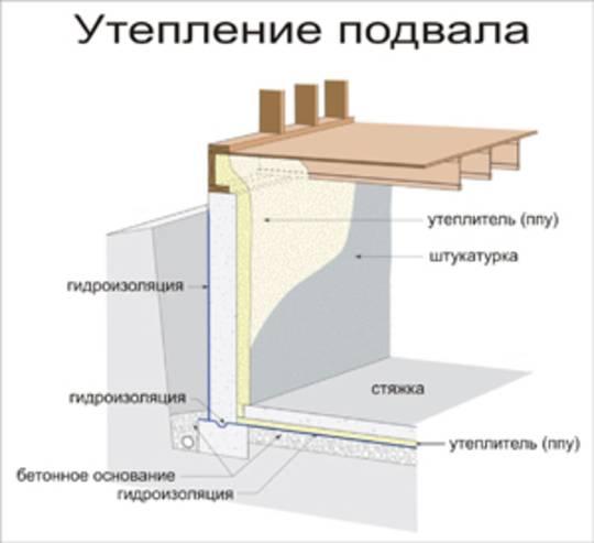 Утепление стен подвала снаружи пенополистиролом, пенопластом