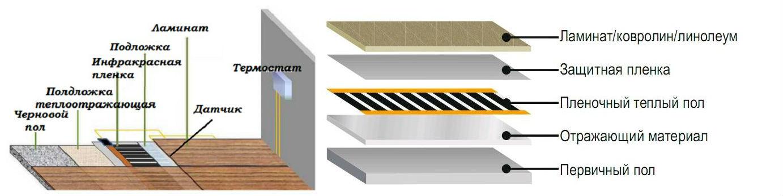 Подложка под ковролин - виды и правила выбора для бетонного и деревянного полов