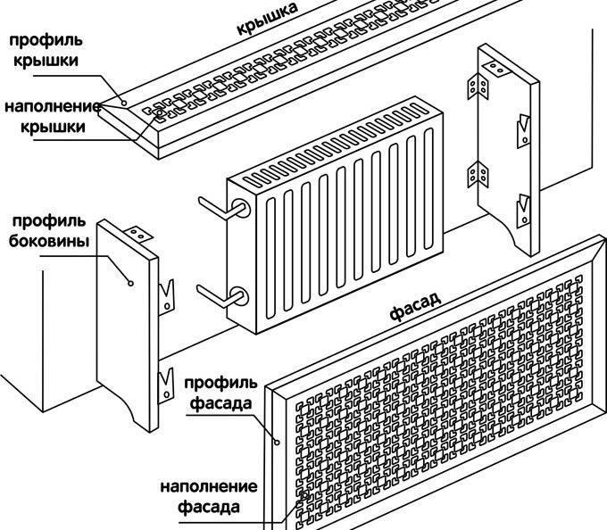 Экраны для батарей, виды, особенности, нюансы установки и использования