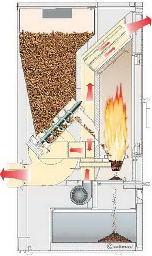 Как устроена пеллетная печь – виды, различия, принцип работы. как сделать печь на пеллетах своими руками