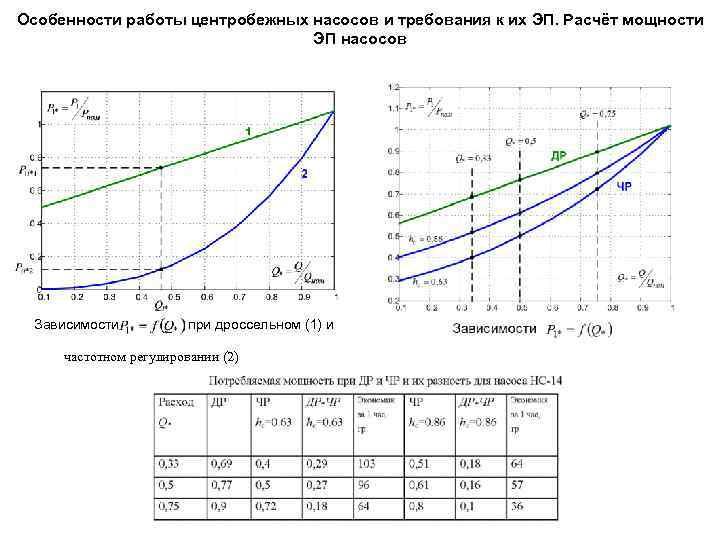 Особенности подбора насоса по мощности и иным параметрам котла: расчет параметров и выбор насоса