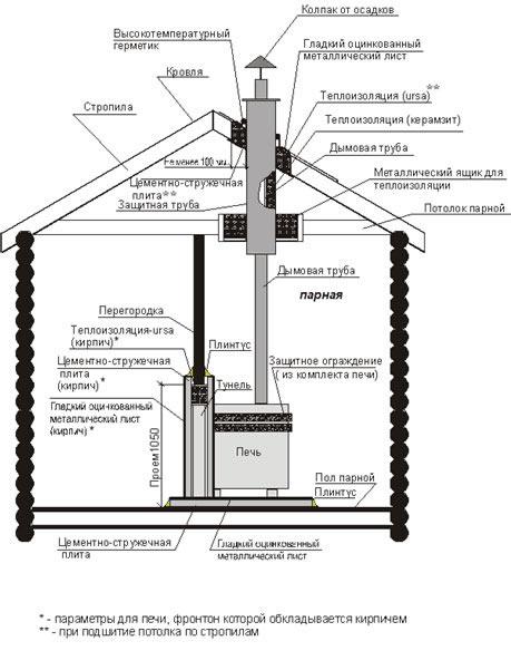 Установка печи в бане: виды печей и какие фундаменты под них нужно делать, главное - пожарная безопасность