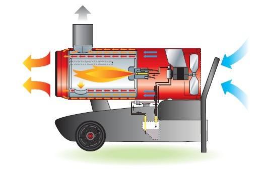 Дизельные инфракрасные обогреватели - принцип работы, сферы применения, как выбрать, лучшие модели, цены и отзывы, где купить