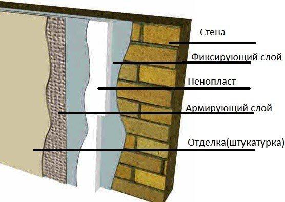 Утепление стен кирпичного дома изнутри – современные  методы