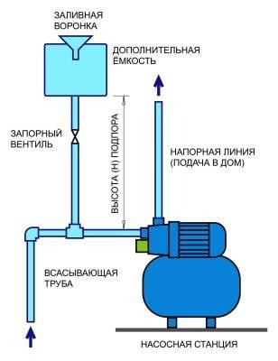 Настройка реле давления воды: как правильно настроить для насоса в частном доме, как регулировать в квартире, в насосной станции?