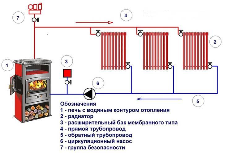 Паровое отопление в частном доме схема - лучшее отопление