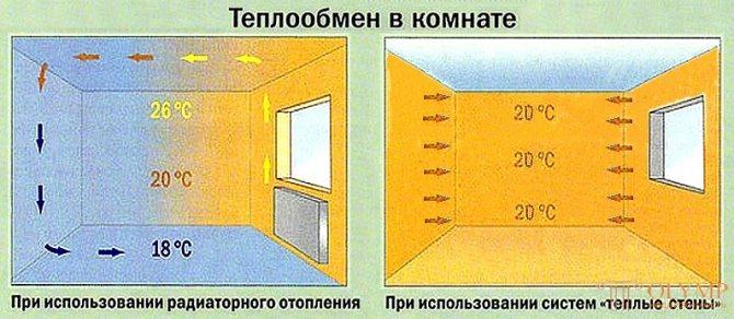Особенности системы теплого пола на стену, ее преимущества, недостатки, разновидности