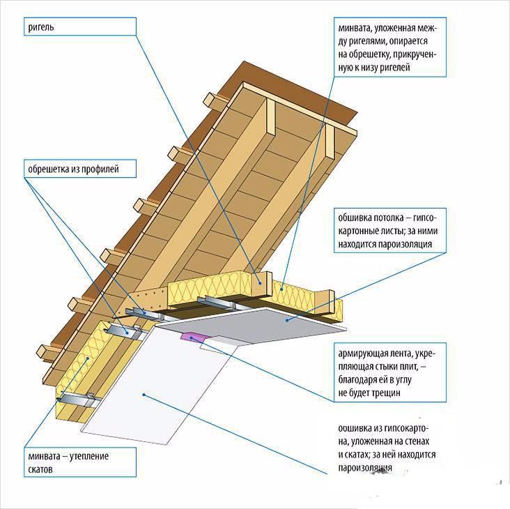 Утепление каркасного дома своими руками: пошаговая инструкция