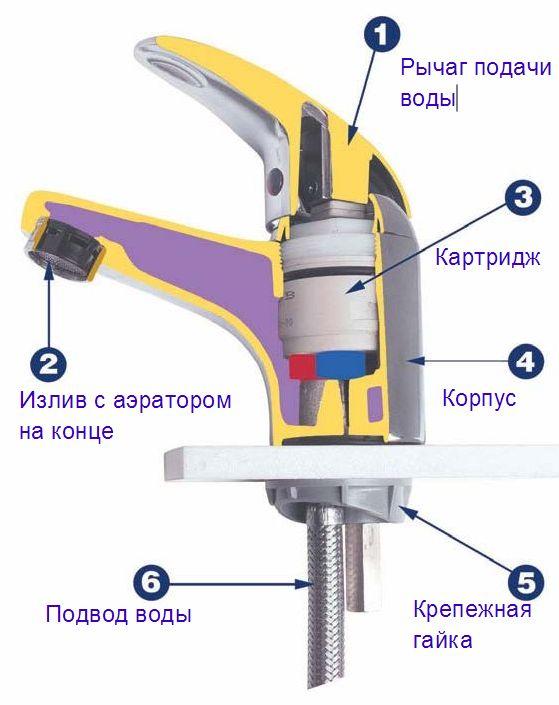 Замена картриджа в смесителе — пошаговая фото инструкция |