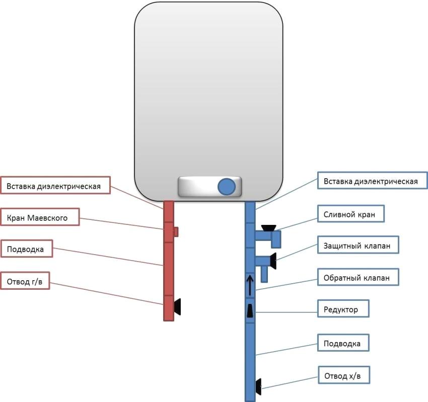 Кран маевского (ручной воздухоотводчик): принцип работы, конструкция