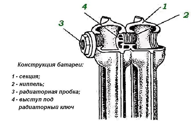 Ремонт батарей отопления своими руками по правилам