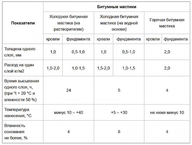 Гидроизоляционные материалы для пола