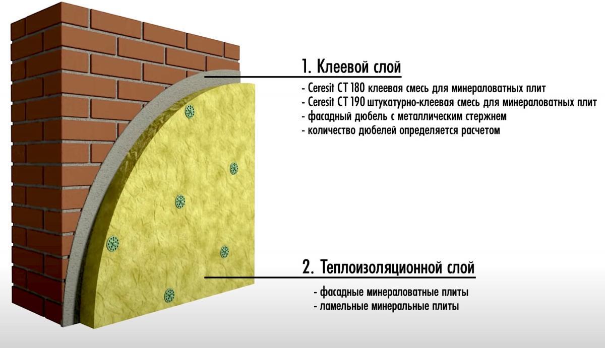 Система церезит утепления фасадов. преимущества и недостатки
