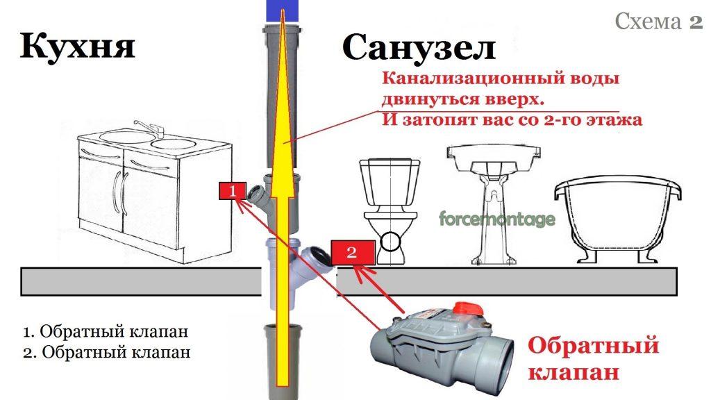 Клапан на канализационную трубу (стояк)