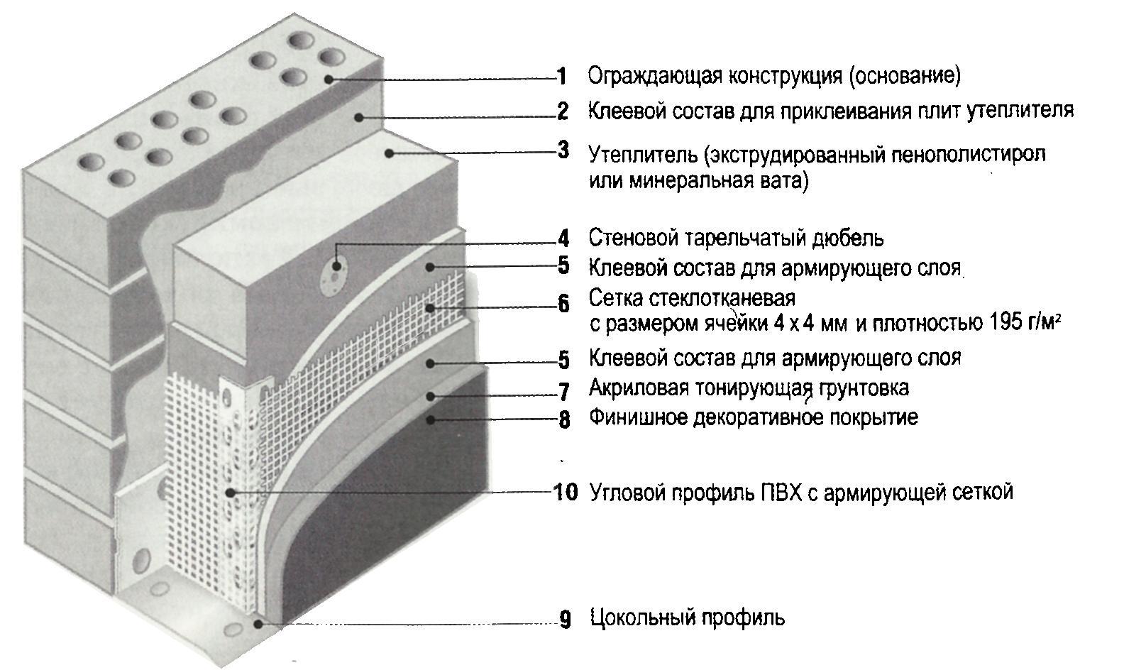 Армирование пенопласта (пенополистирола) сеткой