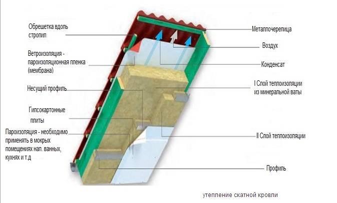 Варианты и правила утепления крыши своими руками