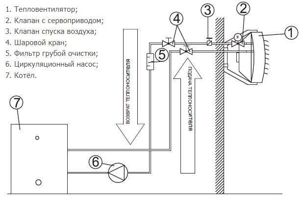 Обогреватель своими руками в домашних условиях: схема работы, пошаговая инструкция + фото
