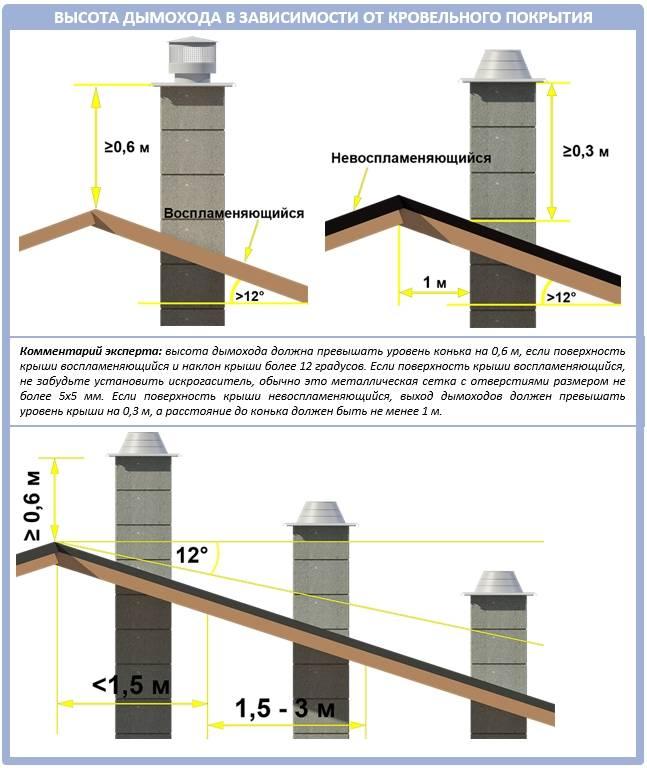 Высота дымохода относительно конька крыши: правильный расчет, нюансы и советы