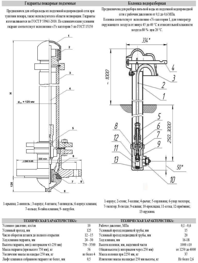 Требования к высоте от пола и правила по месту установки пожарного крана