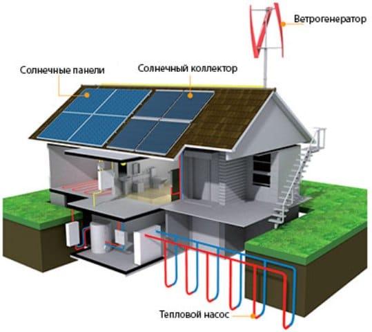 Источники и способы альтернативного отопления в частном доме и квартире