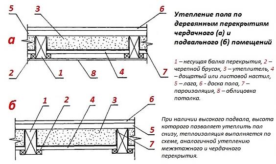 Утепление пола в деревянном доме (62 фото): как правильно утеплить снизу и сверху своими руками пеноплексом и керамзитом, пенопластом и изолоном