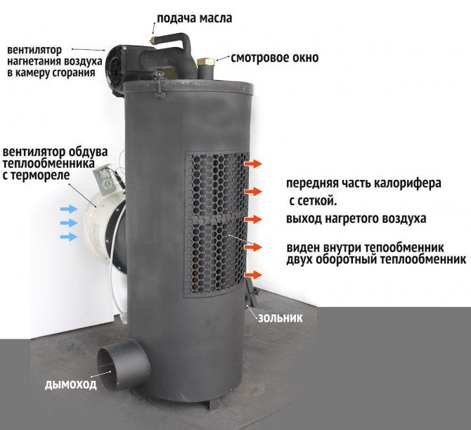 Дизельный обогреватель на жидком топливе для дома - qteck.ru