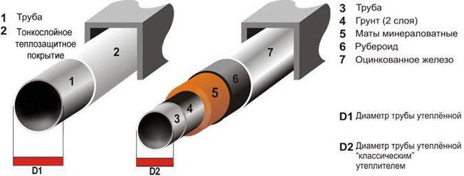 Жидкая теплоизоляция для труб: нанесение, эффективность и свойства жидкой изоляции для труб