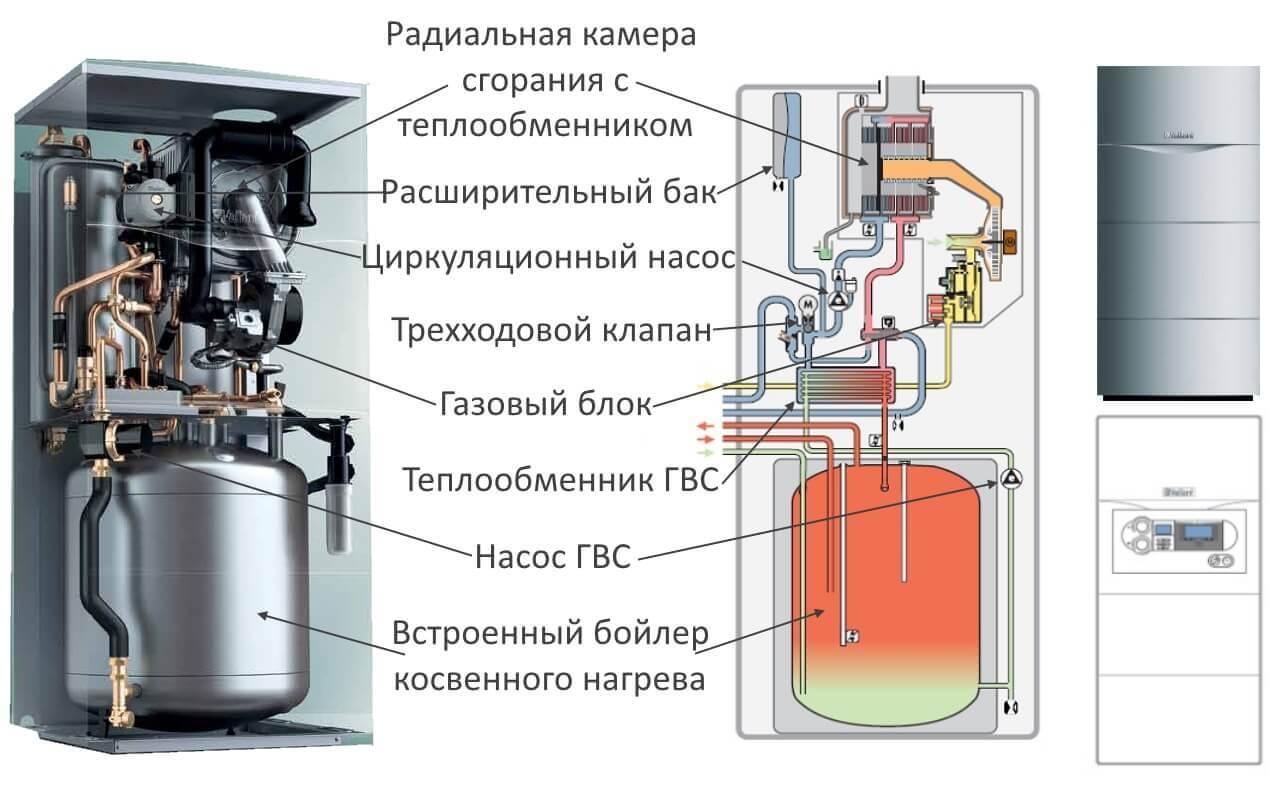 Чем хороши турбированные газовые котлы