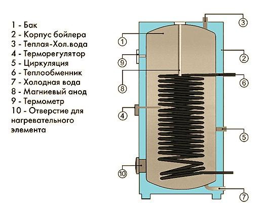 Применение газовых проточных водонагревателей