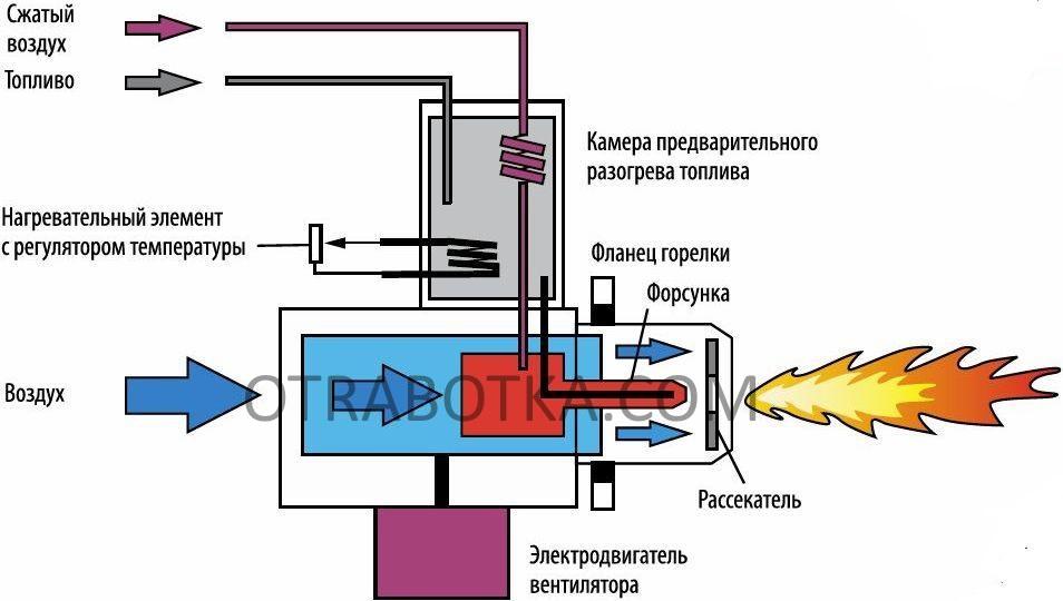 Газовая горелка для банной печи своими руками: как собрать горелку самостоятельно