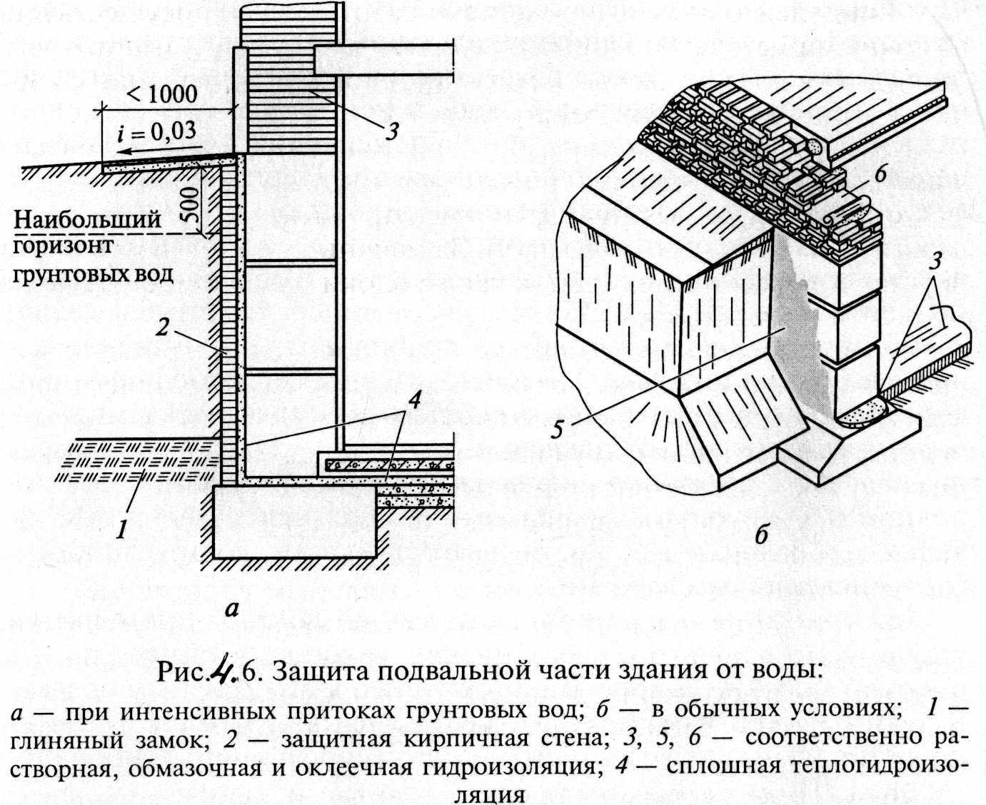 Гидроизоляция цокольного этажа: виды наружной гидроизоляции и ее выполнение своими руками