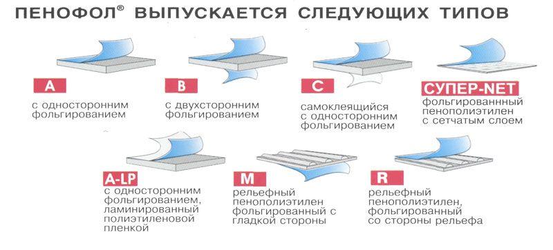 Технические характеристики пенофола и его уникальные свойства